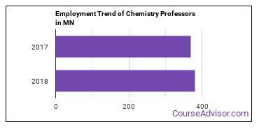Chemistry Professors in MN Employment Trend