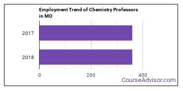 Chemistry Professors in MO Employment Trend