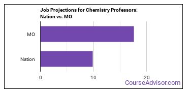 Job Projections for Chemistry Professors: Nation vs. MO