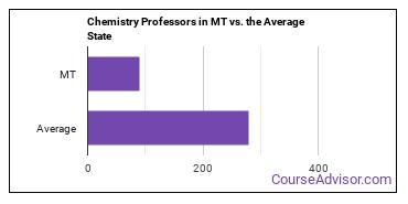 Chemistry Professors in MT vs. the Average State