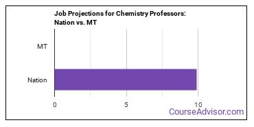 Job Projections for Chemistry Professors: Nation vs. MT