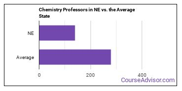 Chemistry Professors in NE vs. the Average State