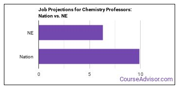 Job Projections for Chemistry Professors: Nation vs. NE