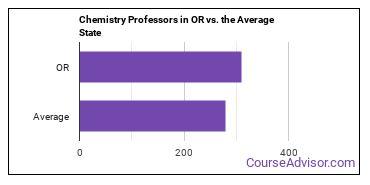 Chemistry Professors in OR vs. the Average State