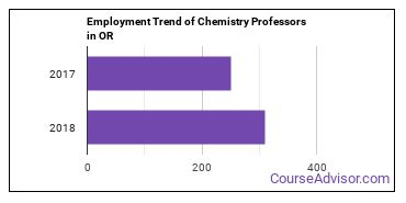 Chemistry Professors in OR Employment Trend