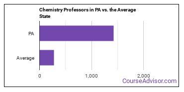 Chemistry Professors in PA vs. the Average State