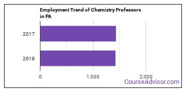 Chemistry Professors in PA Employment Trend