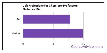 Job Projections for Chemistry Professors: Nation vs. PA