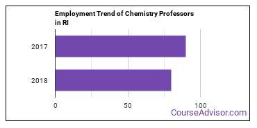 Chemistry Professors in RI Employment Trend