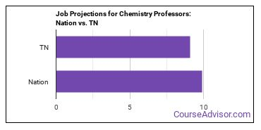 Job Projections for Chemistry Professors: Nation vs. TN