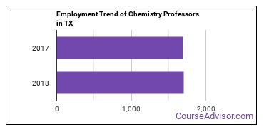 Chemistry Professors in TX Employment Trend