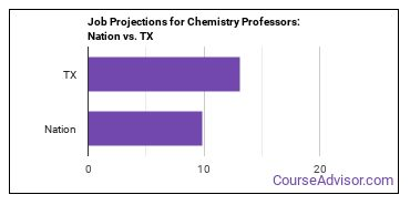 Job Projections for Chemistry Professors: Nation vs. TX