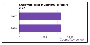 Chemistry Professors in VA Employment Trend
