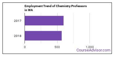 Chemistry Professors in WA Employment Trend