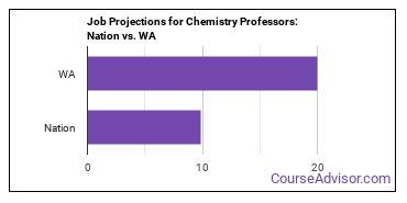 Job Projections for Chemistry Professors: Nation vs. WA