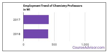 Chemistry Professors in WI Employment Trend