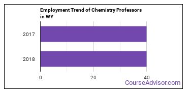 Chemistry Professors in WY Employment Trend
