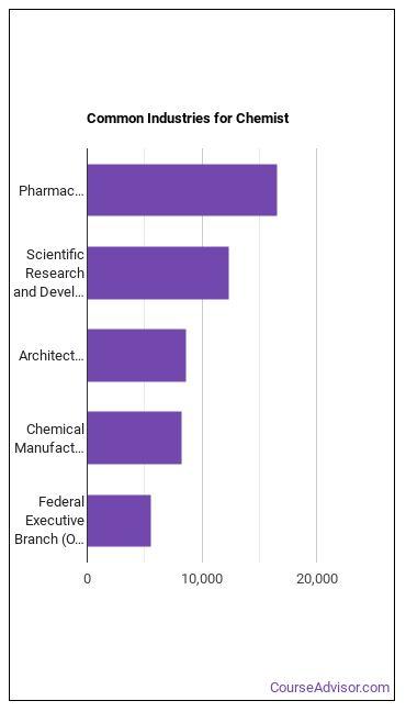 Chemist Industries