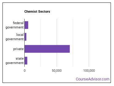 Chemist Sectors