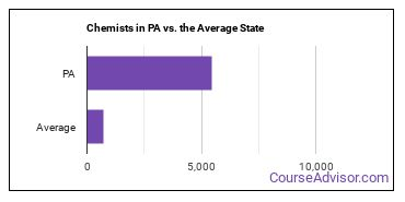 Chemists in PA vs. the Average State