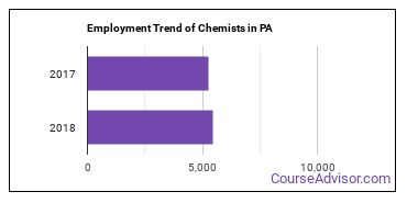 Chemists in PA Employment Trend