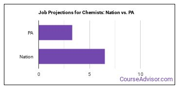 Job Projections for Chemists: Nation vs. PA