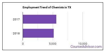 Chemists in TX Employment Trend