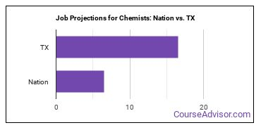 Job Projections for Chemists: Nation vs. TX