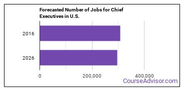 Forecasted Number of Jobs for Chief Executives in U.S.