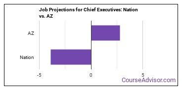 Job Projections for Chief Executives: Nation vs. AZ