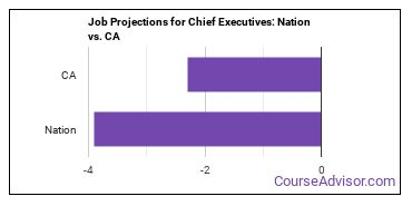 Job Projections for Chief Executives: Nation vs. CA