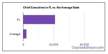 Chief Executives in FL vs. the Average State