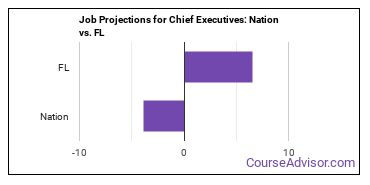 Job Projections for Chief Executives: Nation vs. FL