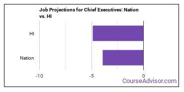 Job Projections for Chief Executives: Nation vs. HI