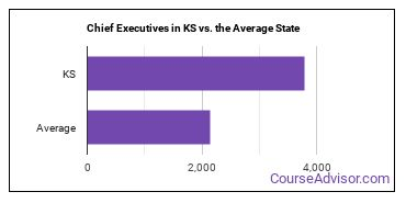 Chief Executives in KS vs. the Average State