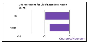 Job Projections for Chief Executives: Nation vs. KS
