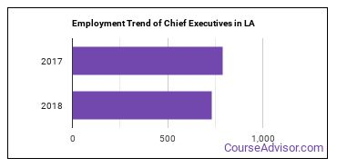 Chief Executives in LA Employment Trend