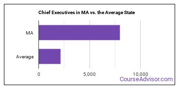 Chief Executives in MA vs. the Average State