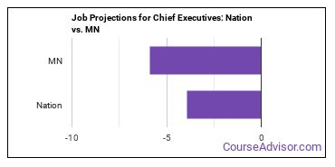 Job Projections for Chief Executives: Nation vs. MN