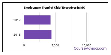 Chief Executives in MO Employment Trend