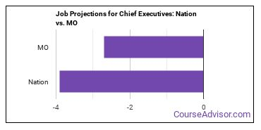 Job Projections for Chief Executives: Nation vs. MO