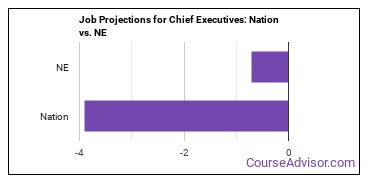 Job Projections for Chief Executives: Nation vs. NE