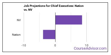 Job Projections for Chief Executives: Nation vs. NV