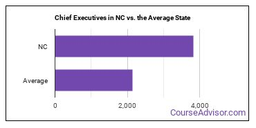 Chief Executives in NC vs. the Average State