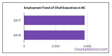 Chief Executives in NC Employment Trend