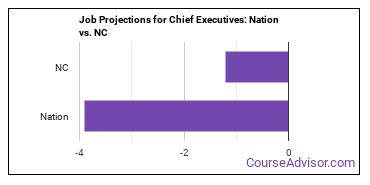 Job Projections for Chief Executives: Nation vs. NC