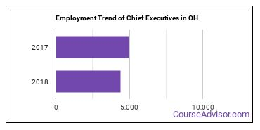 Chief Executives in OH Employment Trend