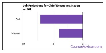 Job Projections for Chief Executives: Nation vs. OH