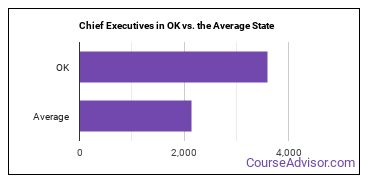 Chief Executives in OK vs. the Average State