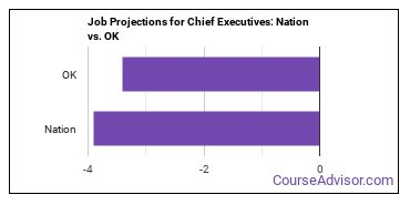 Job Projections for Chief Executives: Nation vs. OK